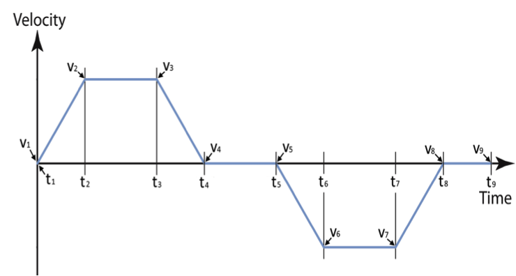 Motion Profile